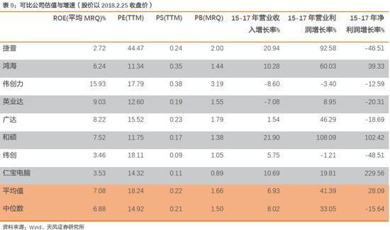 2. 鸿海控股平台