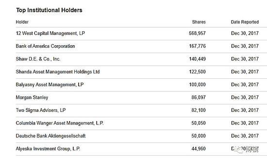 红黄蓝截至2017年底的机构股东名单
