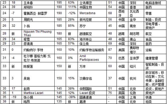 2018胡润白手起家女富豪榜:一半来自中国 北京最多