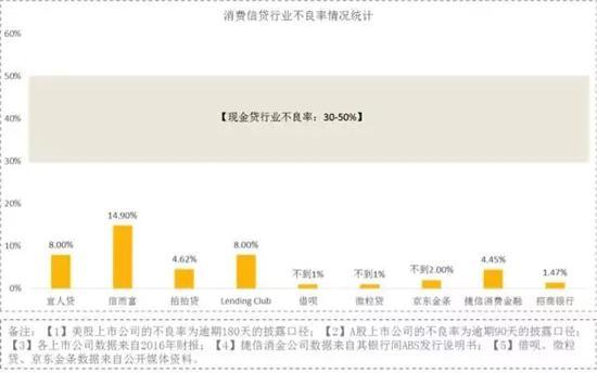 图3:不同机构消费信贷违约率