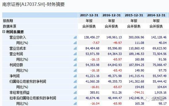屡次受挫的南京证券在2015年选择了当时如火如荼的新三板