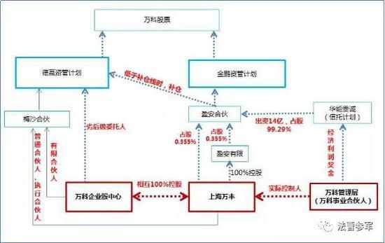 图1:金鹏计划与德赢计划通过万科企业股资产管理中心相关联