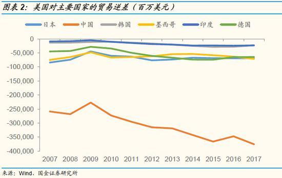 1.3 近期刘鹤访美协调中美经贸关系,从侧面反映了中美贸易紧张局面