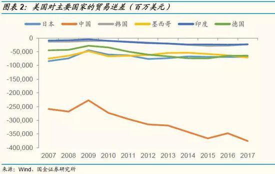 1.3 近期刘鹤访美调和中美经贸干系,从附近面反应了中美业务紧张形势