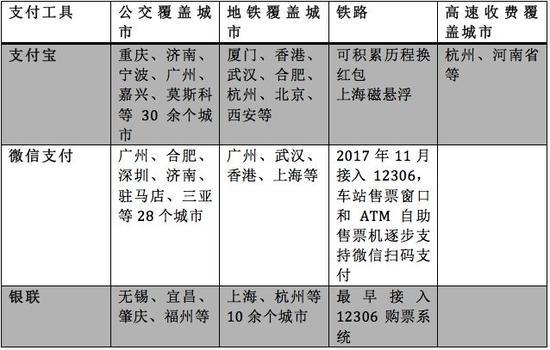 移动支付巨头对公交出行场景的布局一览(馨金融根据公开信息整理)