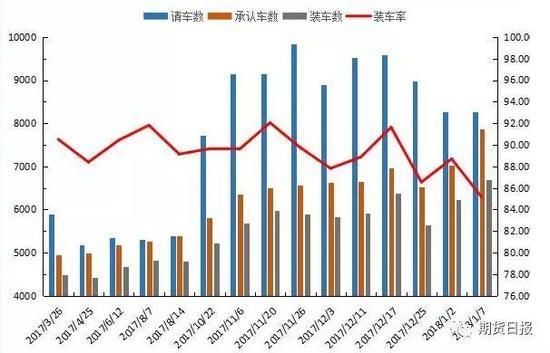 图2:新疆地区铝锭装车率大幅下降