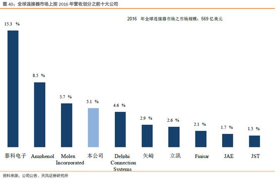 2.2.2. FIH(2038 HK):可穿戴、智能手机 62.78%(2018年2月22)