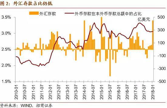 三、1月贷款增长不具有可持续性