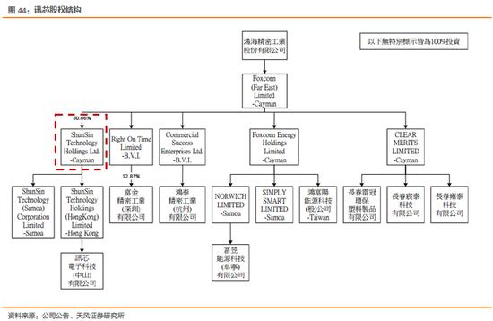 2.3. 重要长期投资关联企业(权益法)