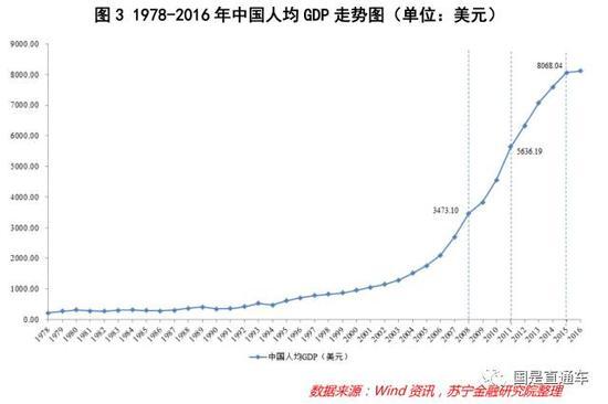 ggp与人均gdp_以前经济到底是多发达呢 1988年至今,南非的GDP及人均GDP分享