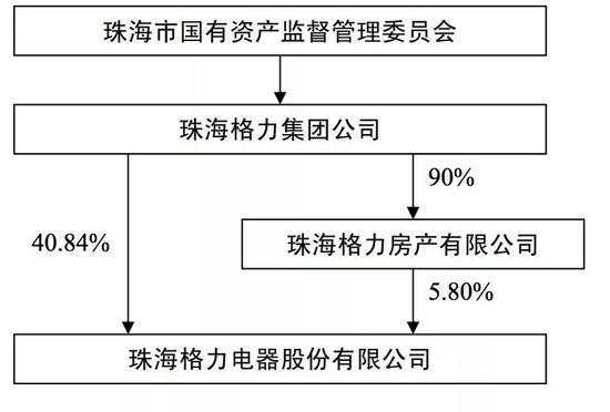 ▲2006年股权结构