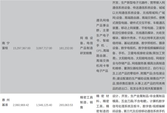 天风电子:富士康与鸿海的千丝万缕(图5)