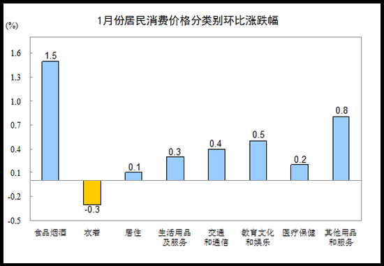 统计局:1月CPI同比增长1.5%蛋类价格上涨14.2%