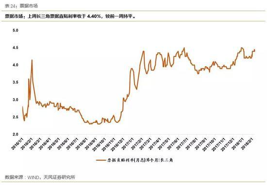 4.2中长端:国债/企业债市场