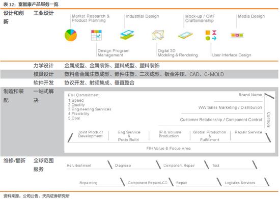 天风电子:富士康与鸿海的千丝万缕(图62)