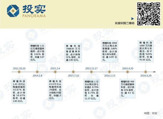 辉煌科技曾经高价入股的新三板企业北京七彩通达传媒股份有限公司