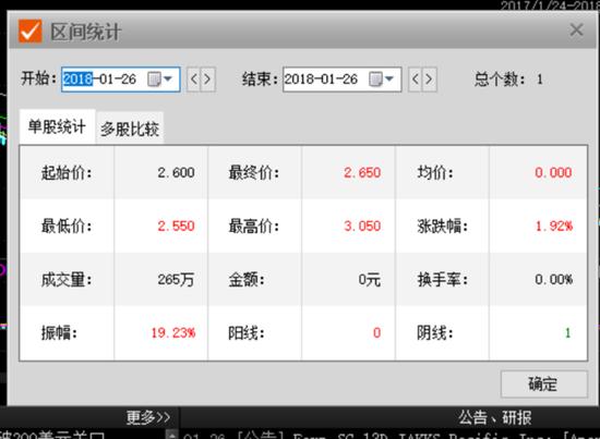 ▲ 1月26日JAKKS收盘价为2.65美元/股(图/choice金融终端)