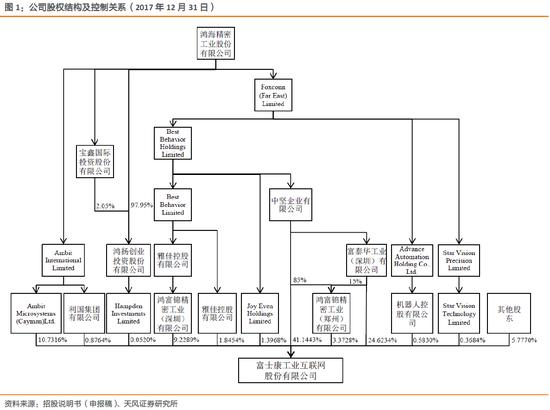 天风电子:富士康与鸿海的千丝万缕(图1)