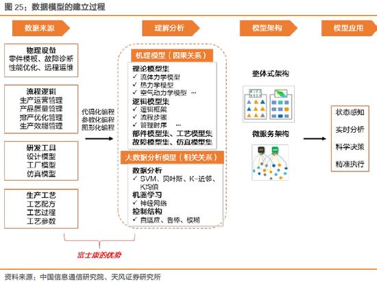 1.4. 行业集中度高,内生工业互联网转型