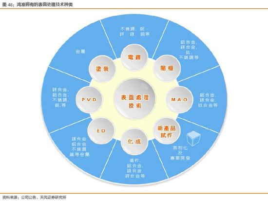 天风电子:富士康与鸿海的千丝万缕(图68)
