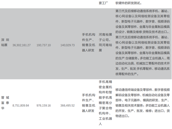 天风电子:富士康与鸿海的千丝万缕(图4)