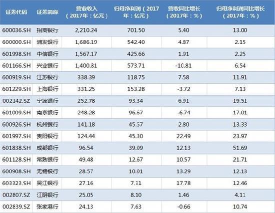 △截至3月8日晚,已有16家A股上市银行披露2017年业绩快报。