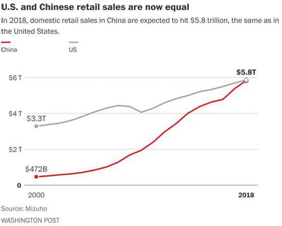中国经济总量到什么时间将超过美国