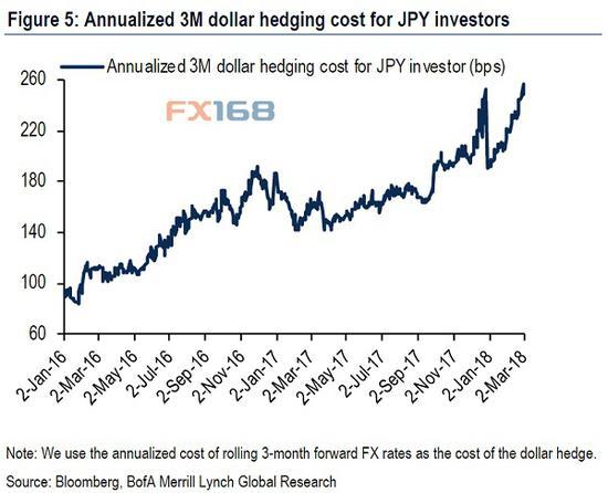 (日本投资者对冲美元成本3个月年化率 来源美银美林)