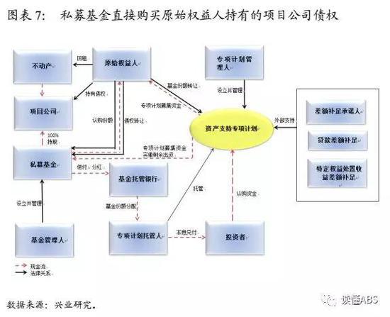 详解委贷新规后abs交易结构设计