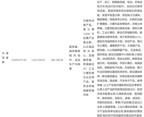 天风电子:富士康与鸿海的千丝万缕(图7)
