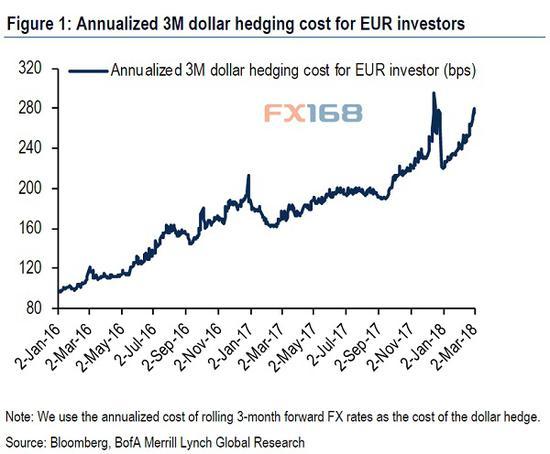 (欧洲投资者对冲美元成本3个月年化率 来源美银美林)