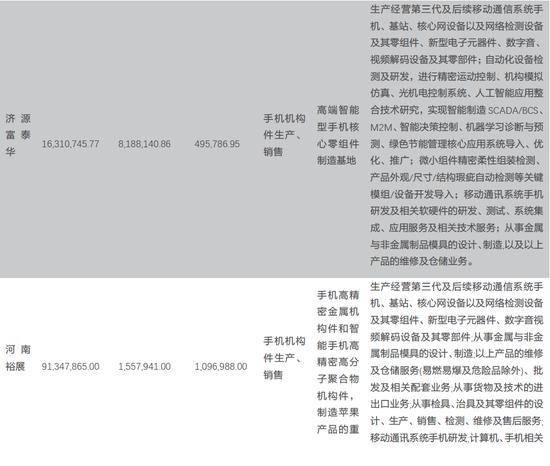 天风电子:富士康与鸿海的千丝万缕(图3)