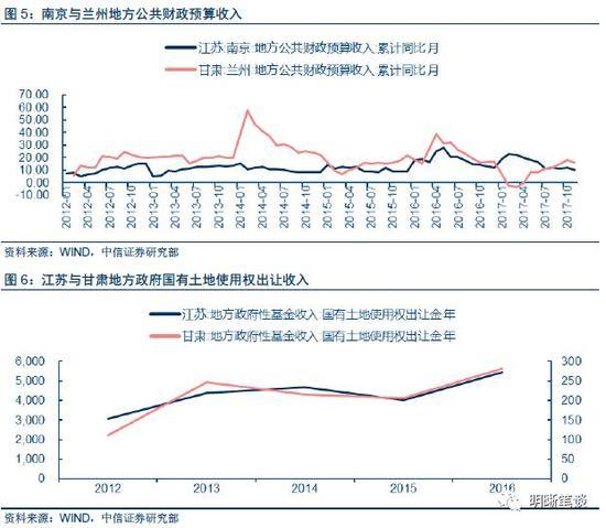 机构评部分城市放松楼市限制:或源于地方财政压力 中国财经界 www.qbjrxs.com