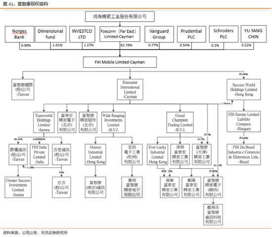 天风电子:富士康与鸿海的千丝万缕(图61)