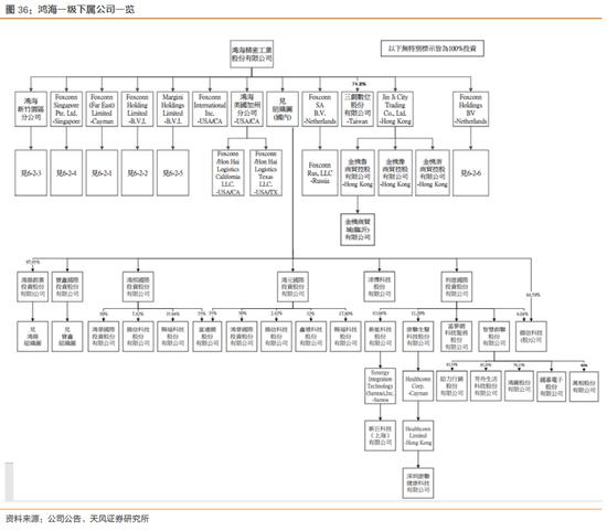 天风电子:富士康与鸿海的千丝万缕(图54)
