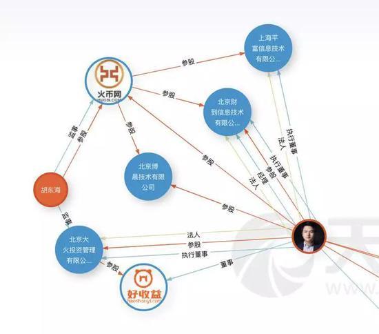 杜均和火币网之间的利益关系