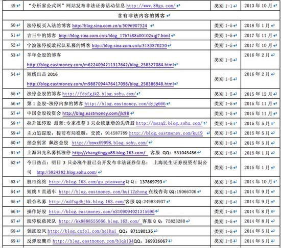 宁波涨停板敢死队私募不可信 证券业协会公布黑名单