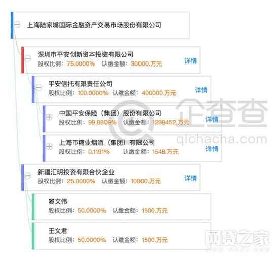 (陆金所的股权结构图,来源:企查查)