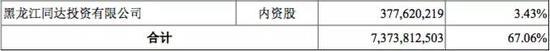 上图为截至2017年9月14日哈尔滨银行重要股东名单