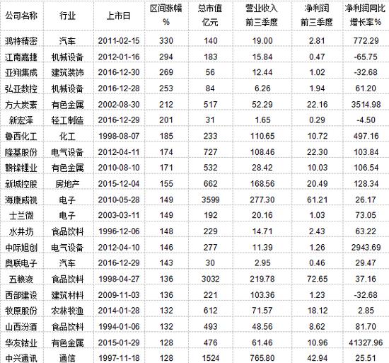 17年上市公司市值与其他成分调动相干:上涨股票特征