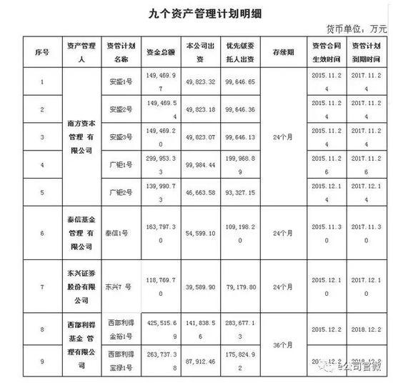 """刘姝威""""请命""""清盘钜盛华持股万科资管计划 共7"""