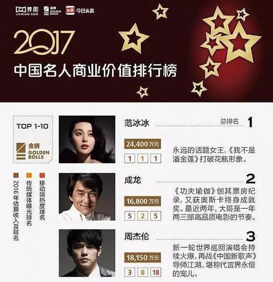 2017年中国名人商业排行榜