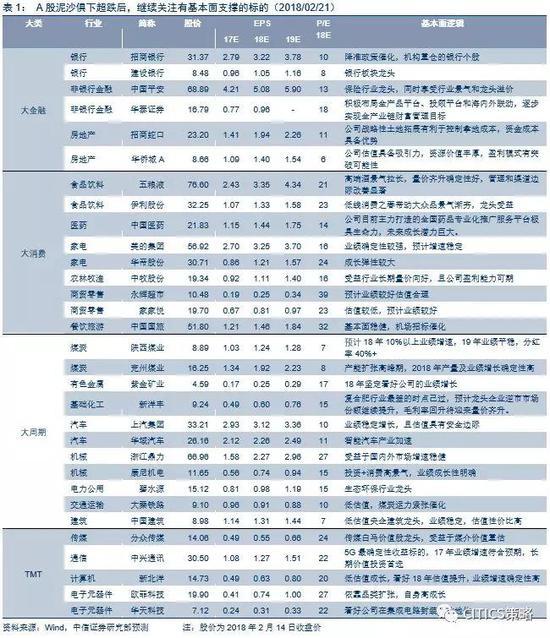 """中信策略:内外兼修 狗年新春开年""""红包""""行情可期"""