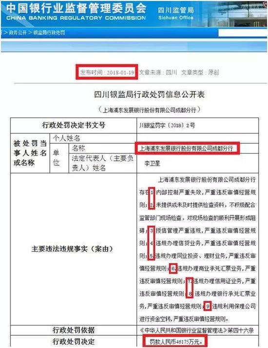"""具体处罚公告中对应的主要违法违规事实有以下9条"""""""""""