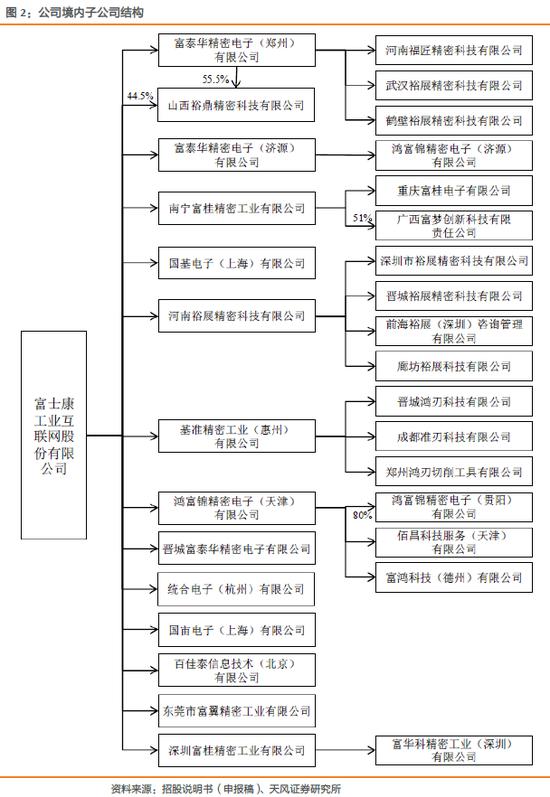 天风电子:富士康与鸿海的千丝万缕(图10)