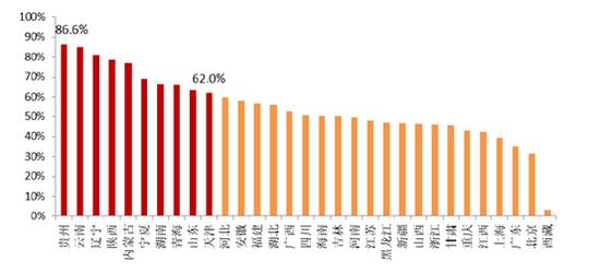 中央当局债务率
