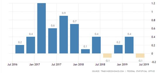 德國:國內生產總值增長率