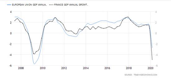 法国gdp增长_法国斗牛犬