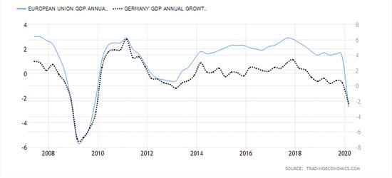 欧盟gdp_2020欧盟上半年gdp