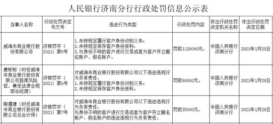 威海市商业银行被罚112万:未按规定履行客户身份识别义务